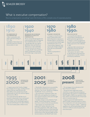 History of Executive Compensation